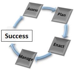 Protocol Professionals: Success